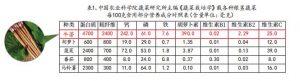 中国农业科学院蔬菜研究所主编《蔬菜栽培学》载各种根茎蔬菜每100克食用部分营养成分对照表(含量单位:毫克)